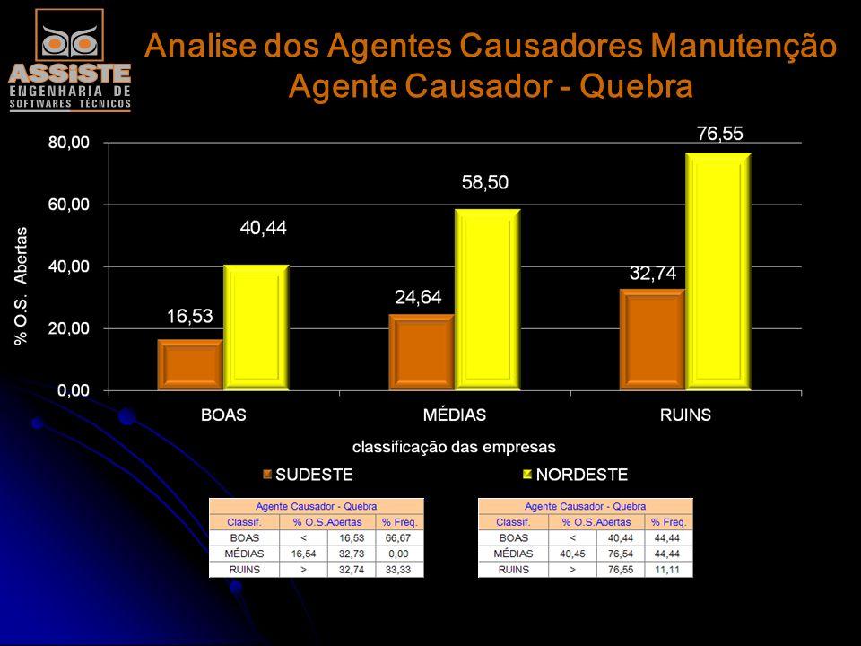 Analise dos Agentes Causadores Manutenção Agente Causador - Quebra