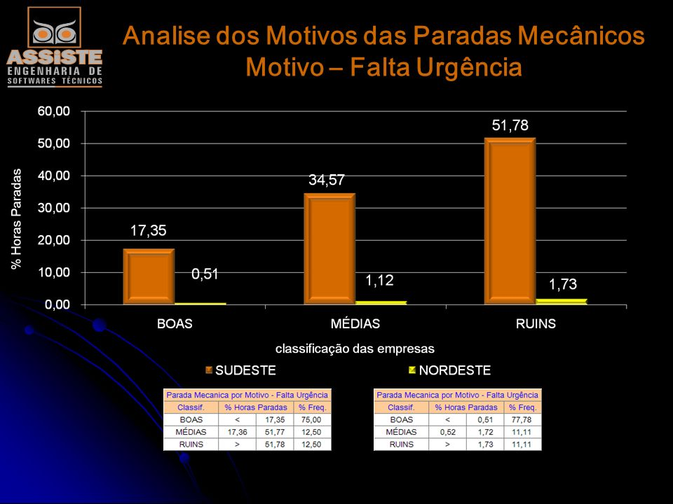 Analise dos Motivos das Paradas Mecânicos Motivo – Falta Urgência