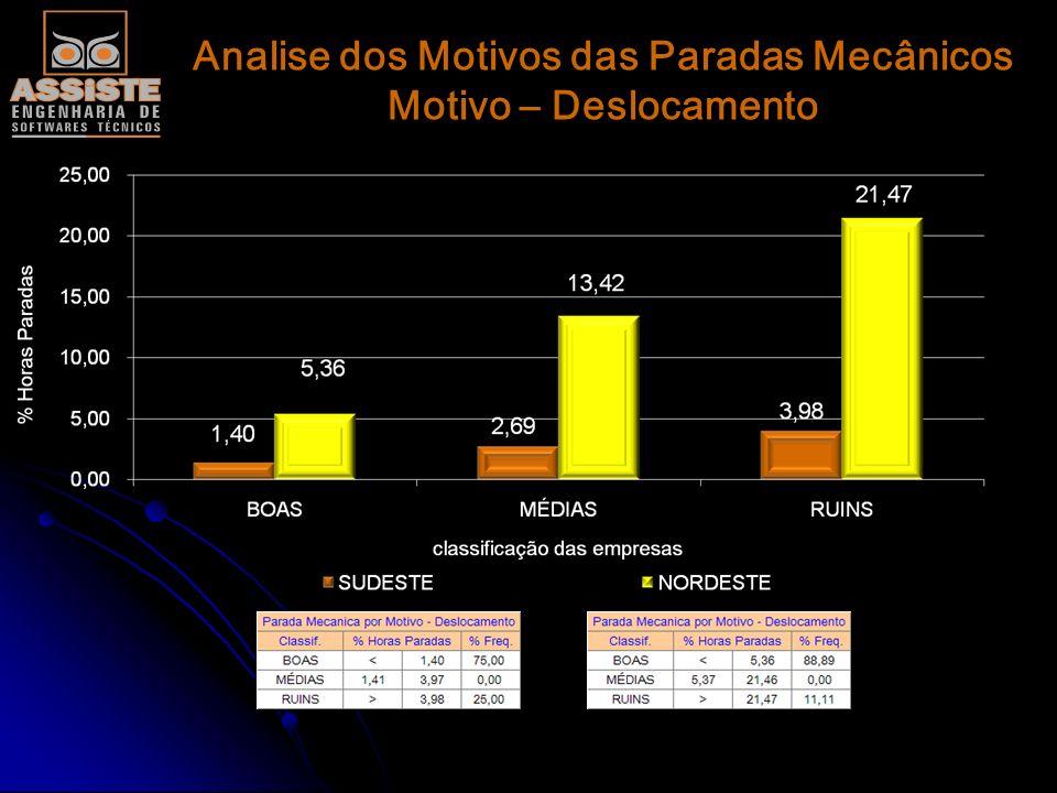 Analise dos Motivos das Paradas Mecânicos Motivo – Deslocamento
