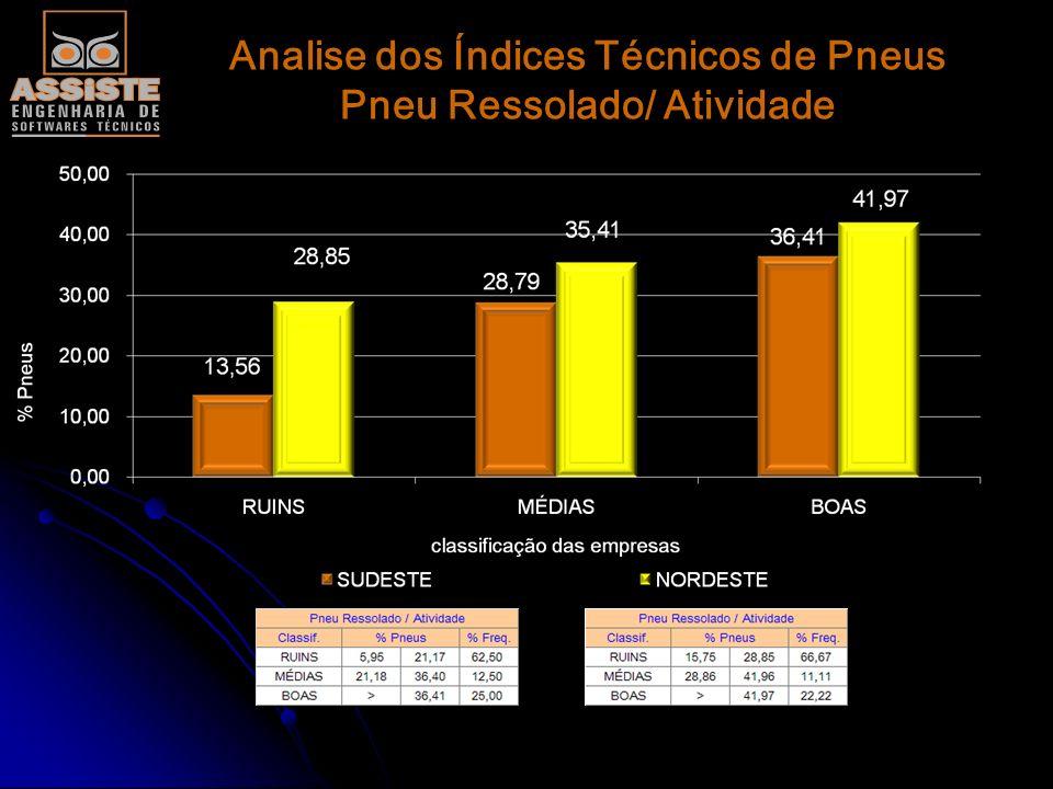 Analise dos Índices Técnicos de Pneus Pneu Ressolado/ Atividade