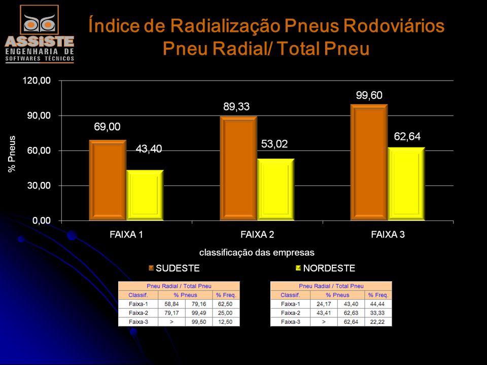 Índice de Radialização Pneus Rodoviários Pneu Radial/ Total Pneu