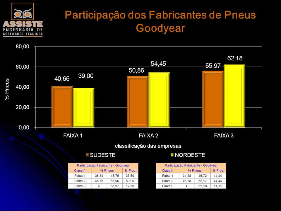 Participação dos Fabricantes de Pneus Goodyear