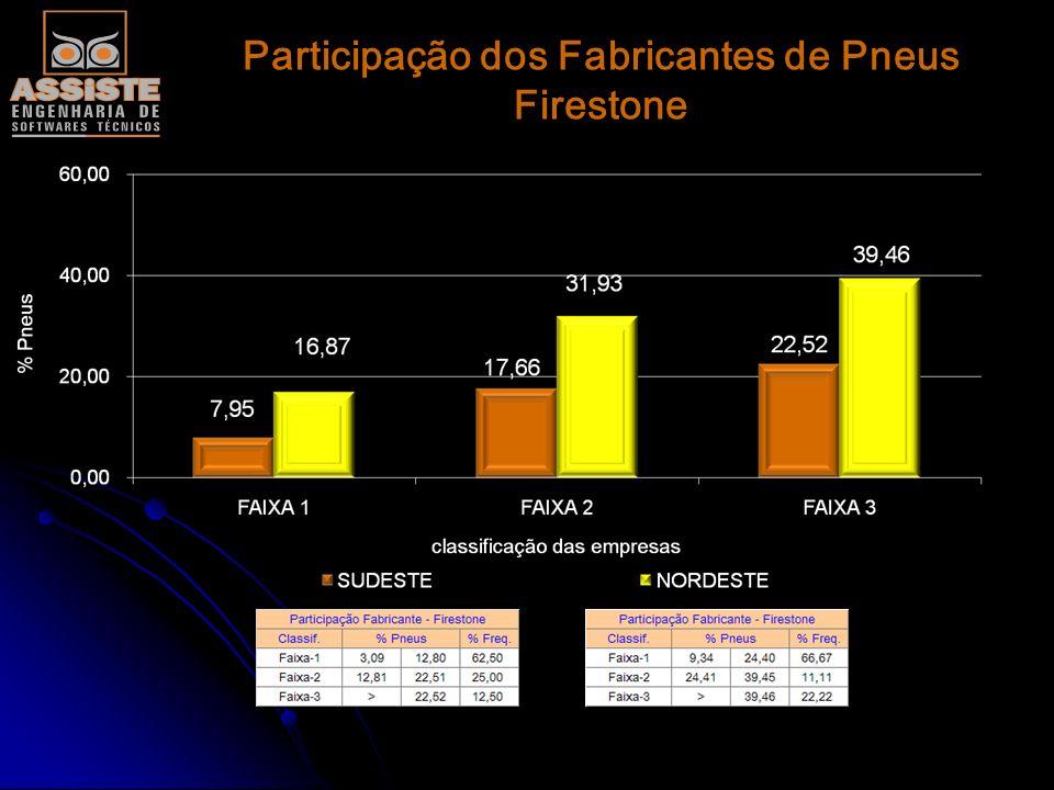 Participação dos Fabricantes de Pneus Firestone