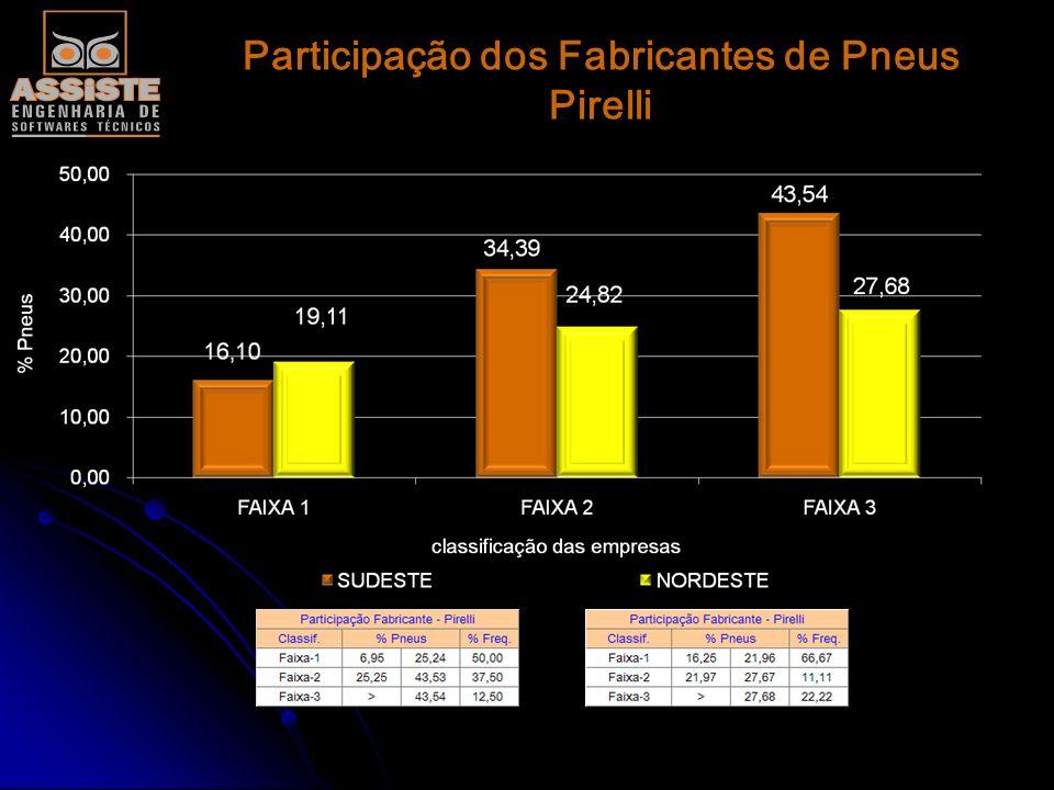 Participação dos Fabricantes de Pneus Pirelli