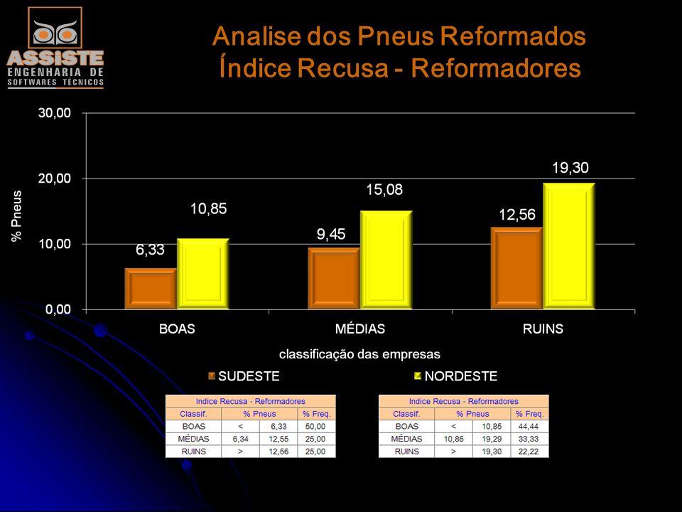Analise dos Pneus Reformados Índice Recusa - Reformadores