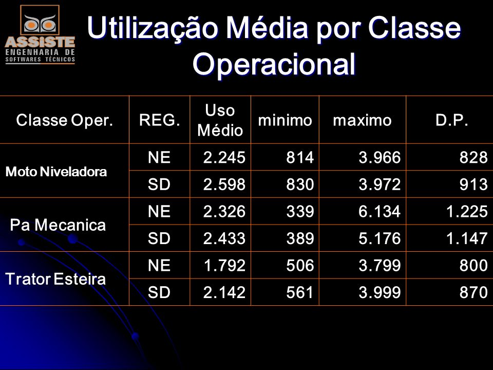 Utilização Média por Classe Operacional