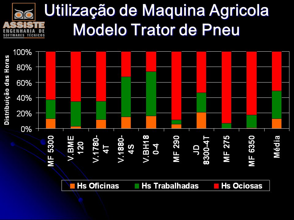 Utilização de Maquina Agricola Modelo Trator de Pneu
