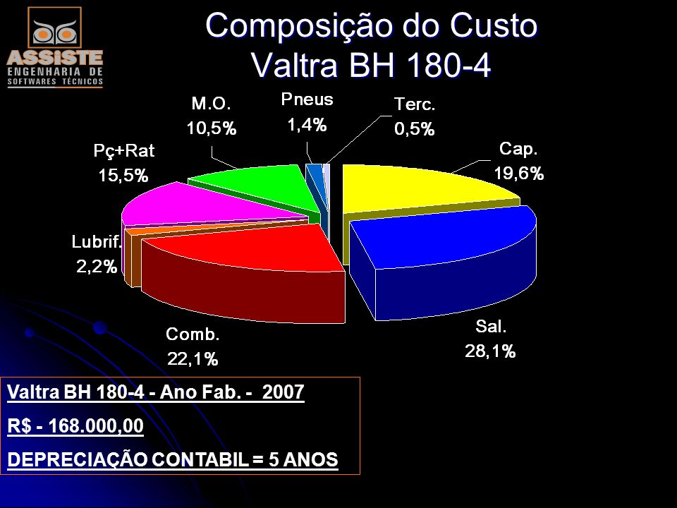 Composição do Custo Valtra BH 180-4