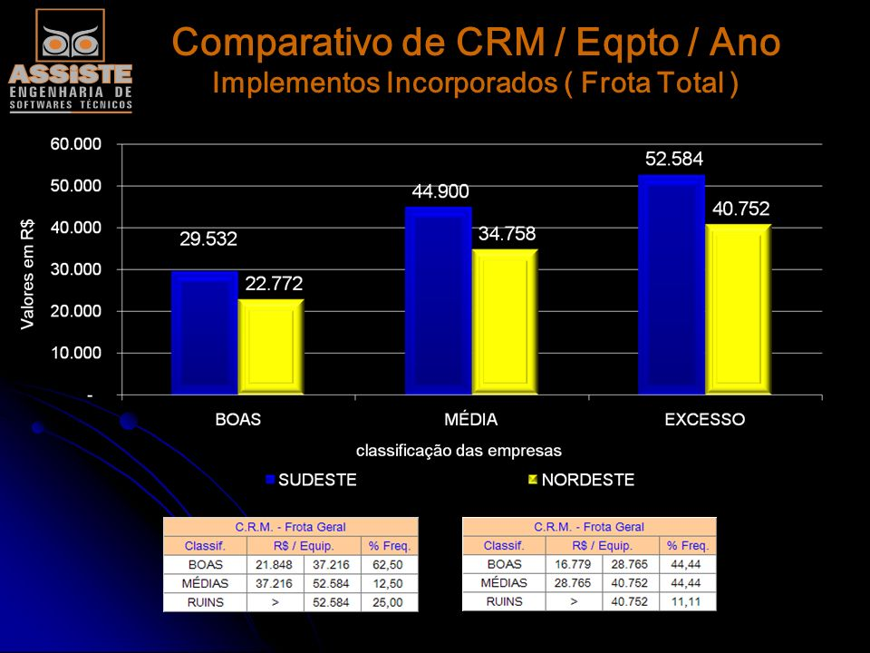 Comparativo de CRM / Eqpto / Ano Implementos Incorporados ( Frota Total )