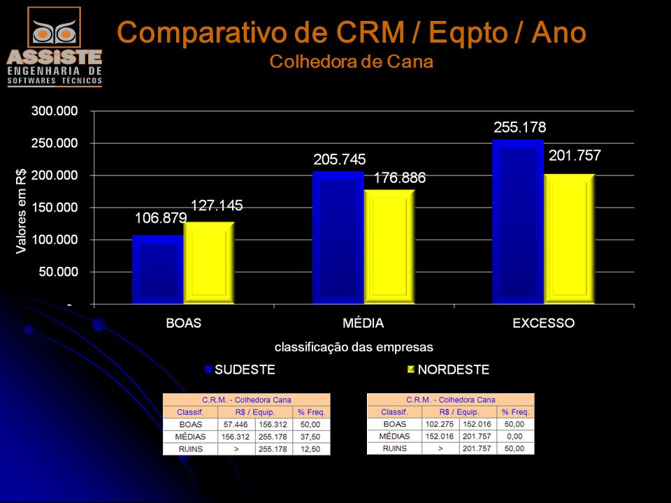 Comparativo de CRM / Eqpto / Ano Colhedora de Cana