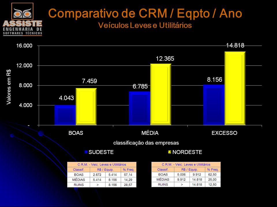 Comparativo de CRM / Eqpto / Ano Veículos Leves e Utilitários