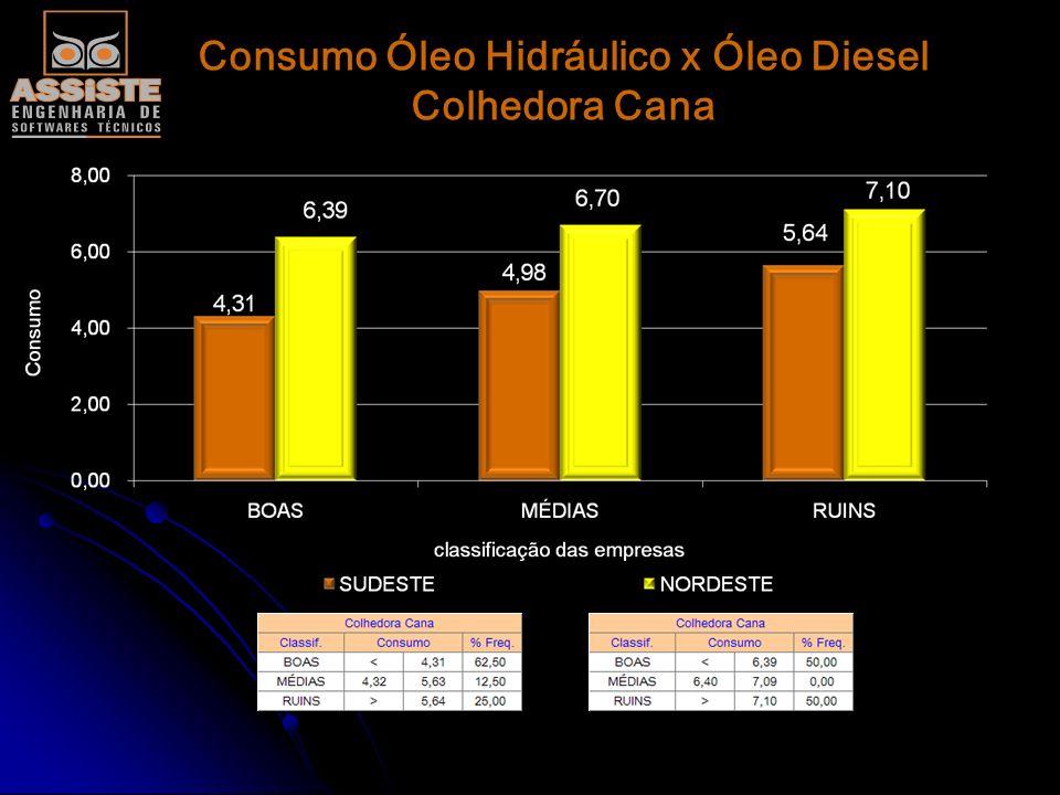 Consumo Óleo Hidráulico x Óleo Diesel Colhedora Cana