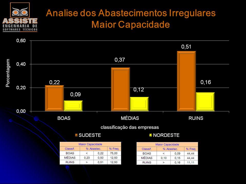 Analise dos Abastecimentos Irregulares Maior Capacidade