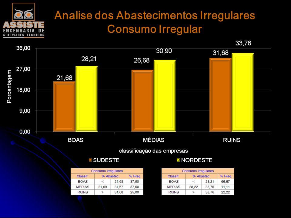 Analise dos Abastecimentos Irregulares Consumo Irregular
