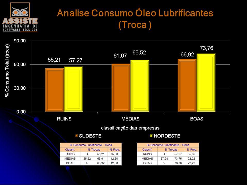 Analise Consumo Óleo Lubrificantes (Troca )