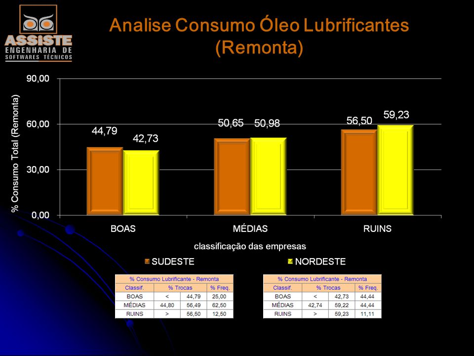 Analise Consumo Óleo Lubrificantes (Remonta)