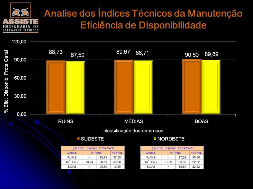 Analise dos Índices Técnicos da Manutenção Eficiência de Disponibilidade