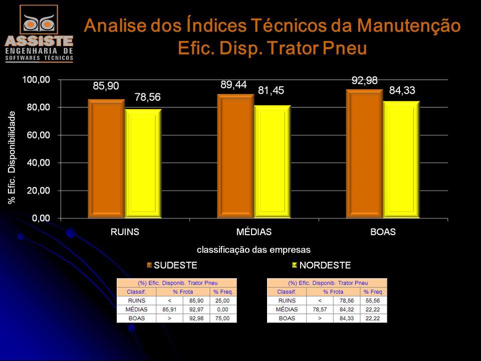 Analise dos Índices Técnicos da Manutenção Efic. Disp. Trator Pneu