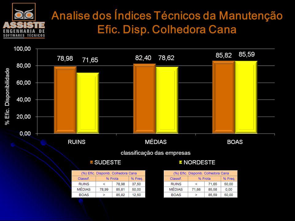 Analise dos Índices Técnicos da Manutenção Efic. Disp. Colhedora Cana