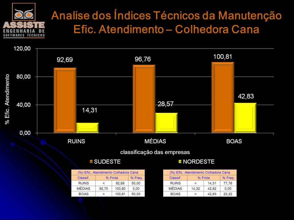 Analise dos Índices Técnicos da Manutenção Efic