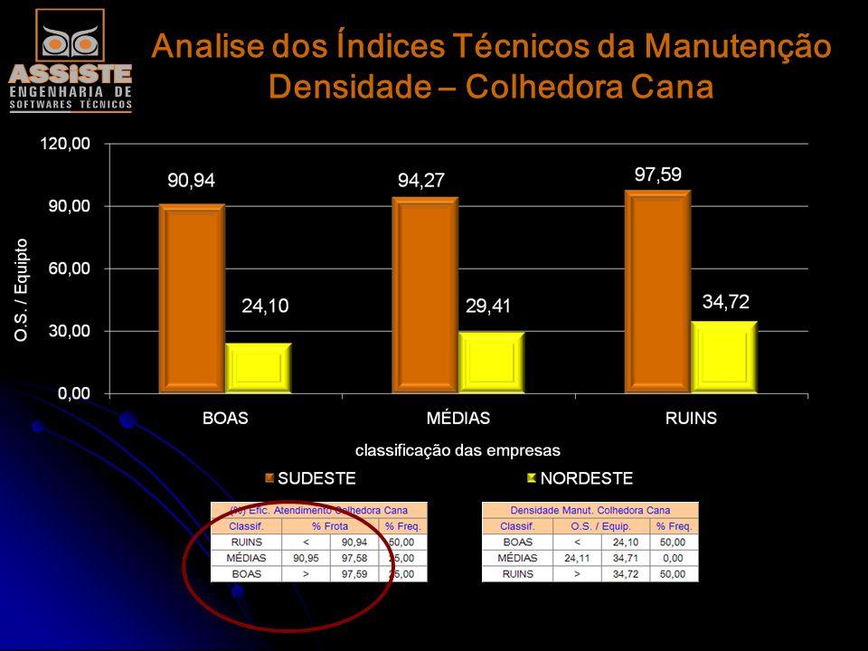 Analise dos Índices Técnicos da Manutenção Densidade – Colhedora Cana