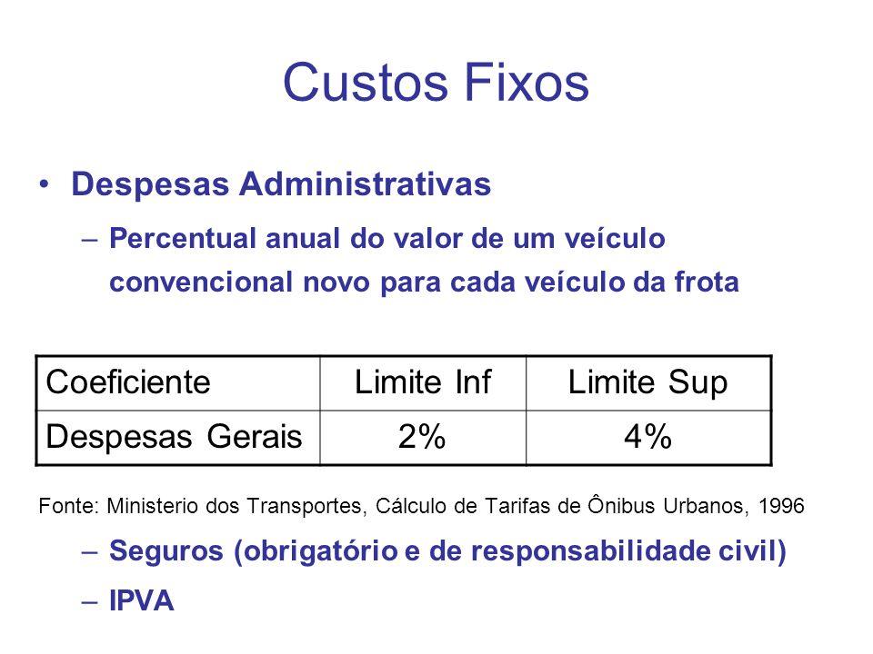 Custos Fixos Despesas Administrativas Coeficiente Limite Inf
