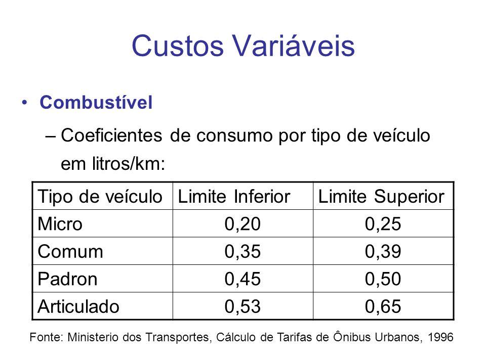 Custos Variáveis Combustível
