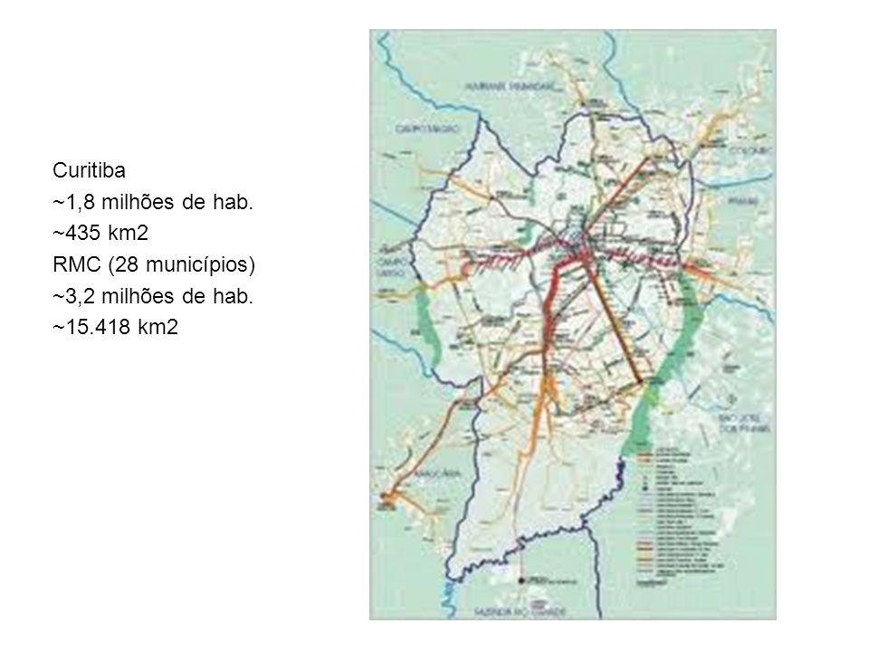 Curitiba ~1,8 milhões de hab