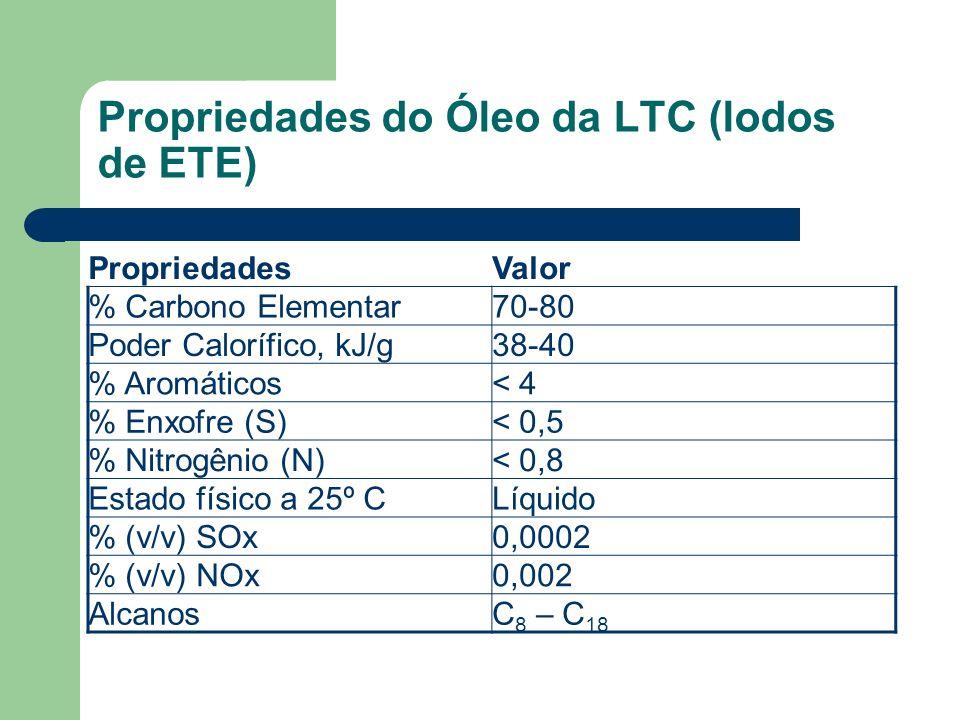 Propriedades do Óleo da LTC (lodos de ETE)