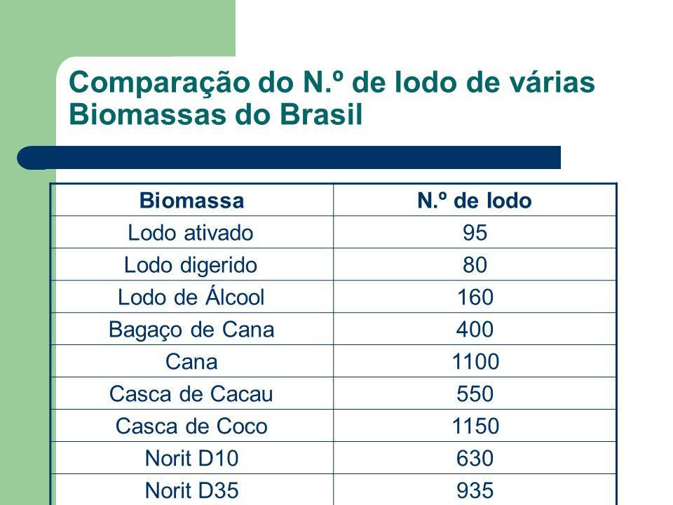 Comparação do N.º de Iodo de várias Biomassas do Brasil