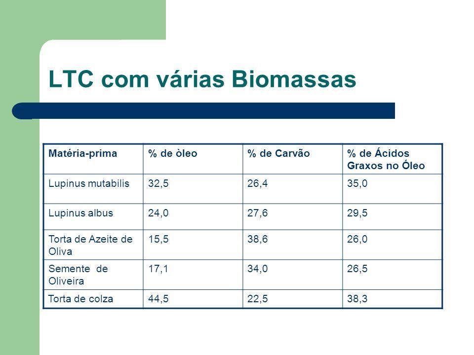 LTC com várias Biomassas