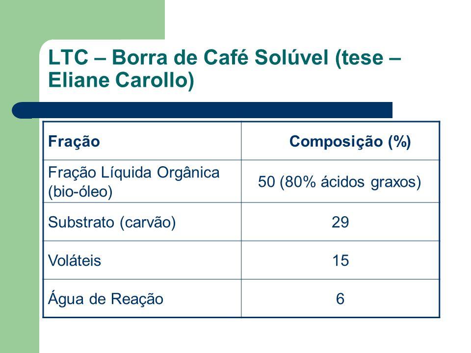 LTC – Borra de Café Solúvel (tese – Eliane Carollo)