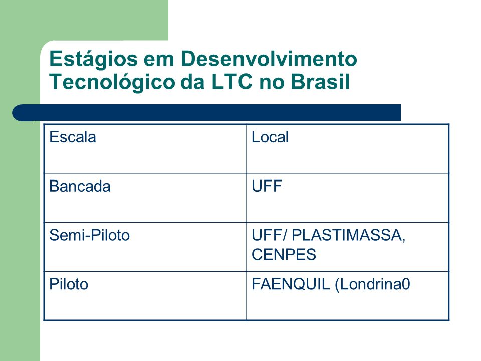Estágios em Desenvolvimento Tecnológico da LTC no Brasil