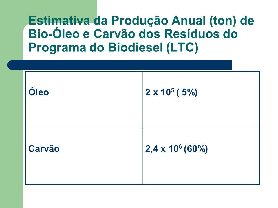 Estimativa da Produção Anual (ton) de Bio-Óleo e Carvão dos Resíduos do Programa do Biodiesel (LTC)