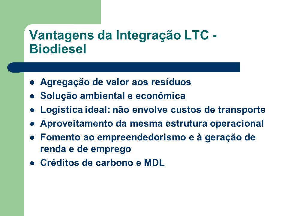 Vantagens da Integração LTC - Biodiesel
