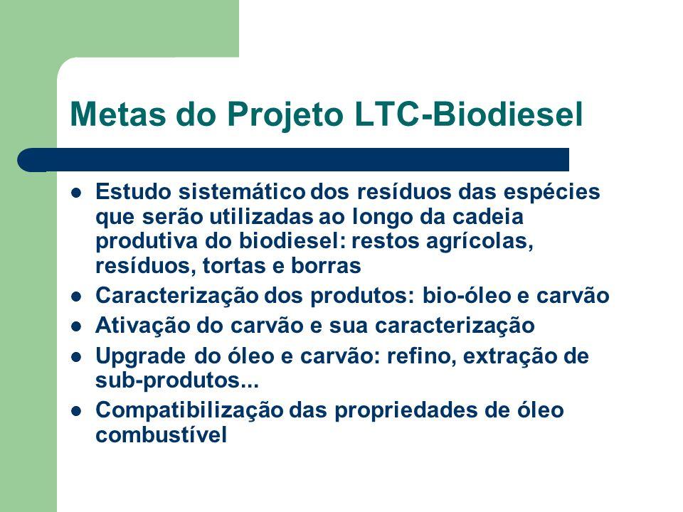 Metas do Projeto LTC-Biodiesel