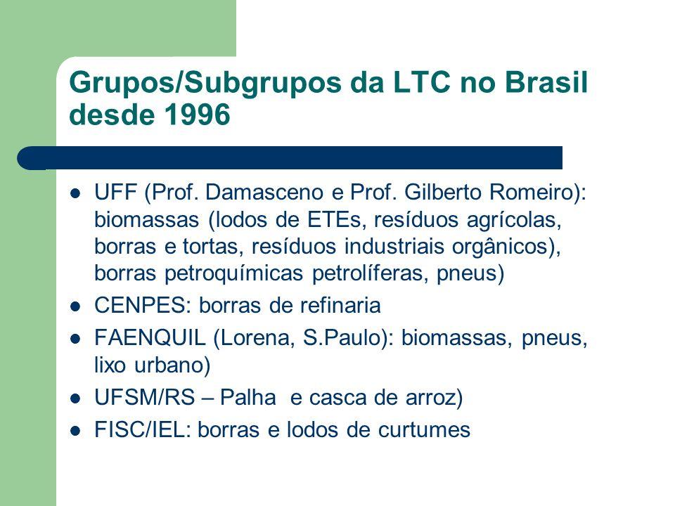 Grupos/Subgrupos da LTC no Brasil desde 1996