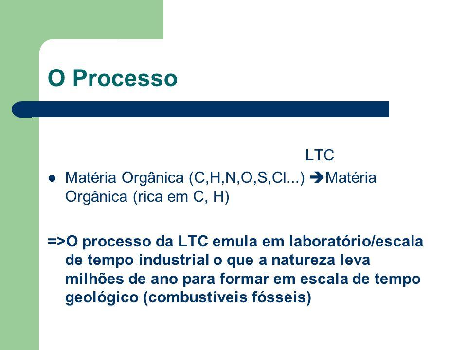 O Processo LTC. Matéria Orgânica (C,H,N,O,S,Cl...) Matéria Orgânica (rica em C, H)