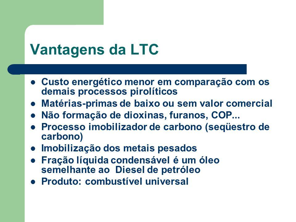 Vantagens da LTC Custo energético menor em comparação com os demais processos pirolíticos. Matérias-primas de baixo ou sem valor comercial.