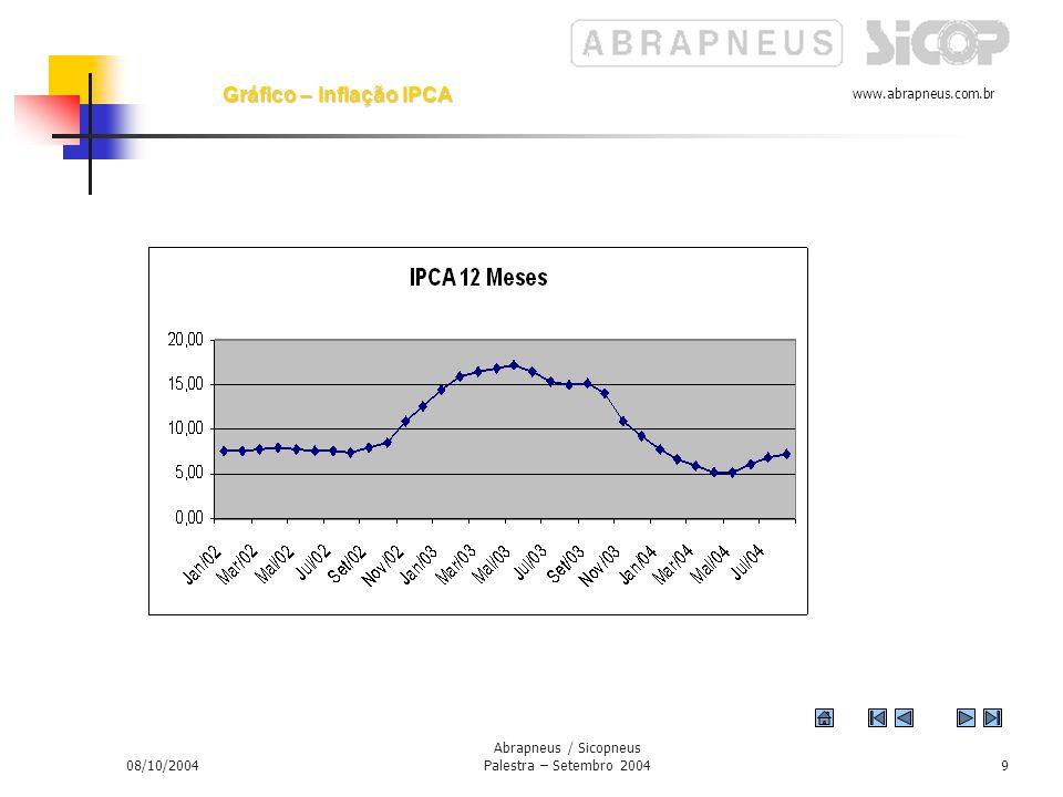 Gráfico – Inflação IPCA