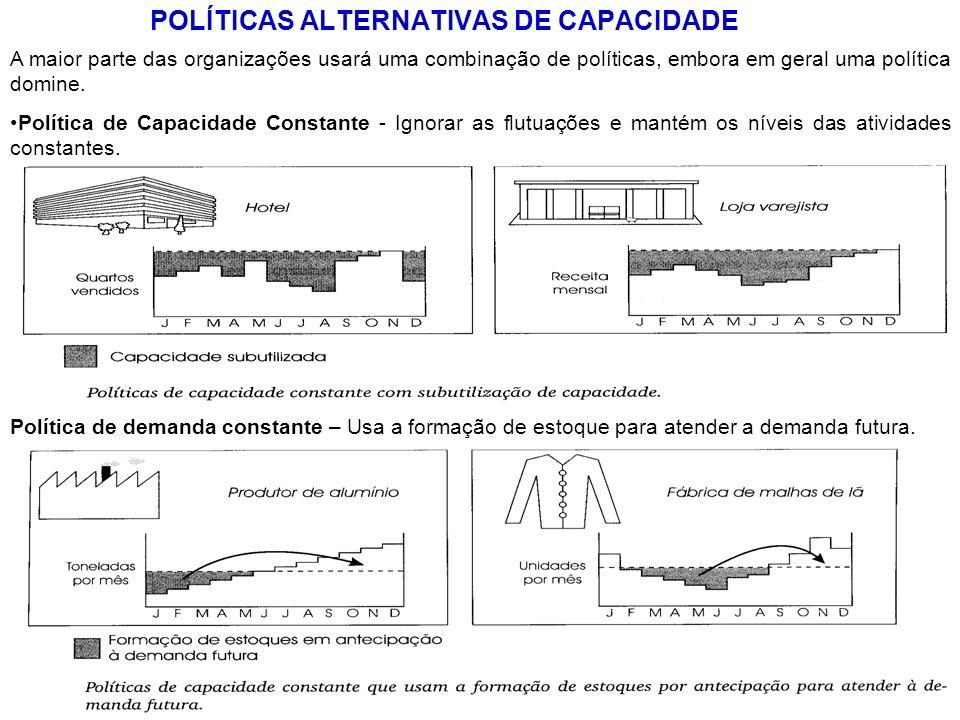 POLÍTICAS ALTERNATIVAS DE CAPACIDADE