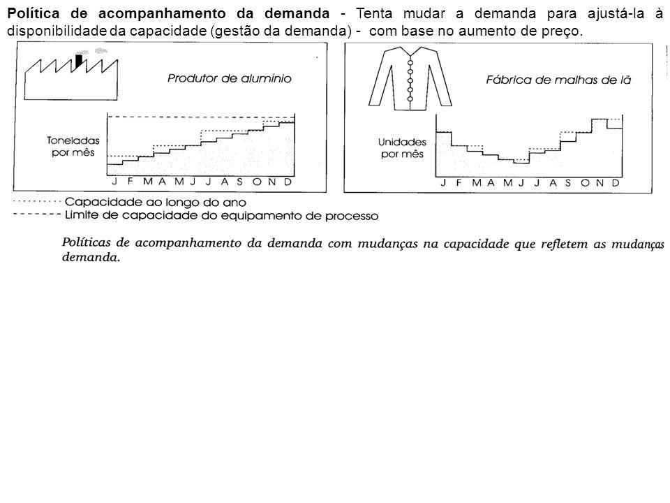 Política de acompanhamento da demanda - Tenta mudar a demanda para ajustá-la à disponibilidade da capacidade (gestão da demanda) - com base no aumento de preço.