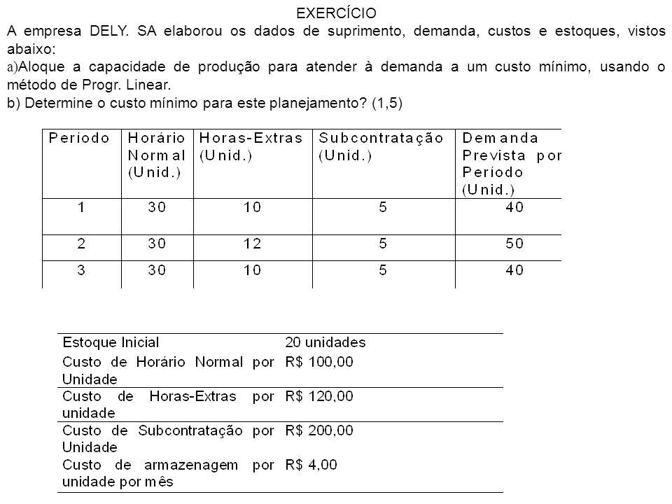 EXERCÍCIO A empresa DELY. SA elaborou os dados de suprimento, demanda, custos e estoques, vistos abaixo: