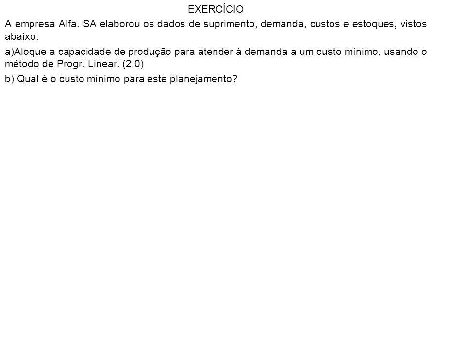 EXERCÍCIO A empresa Alfa. SA elaborou os dados de suprimento, demanda, custos e estoques, vistos abaixo: