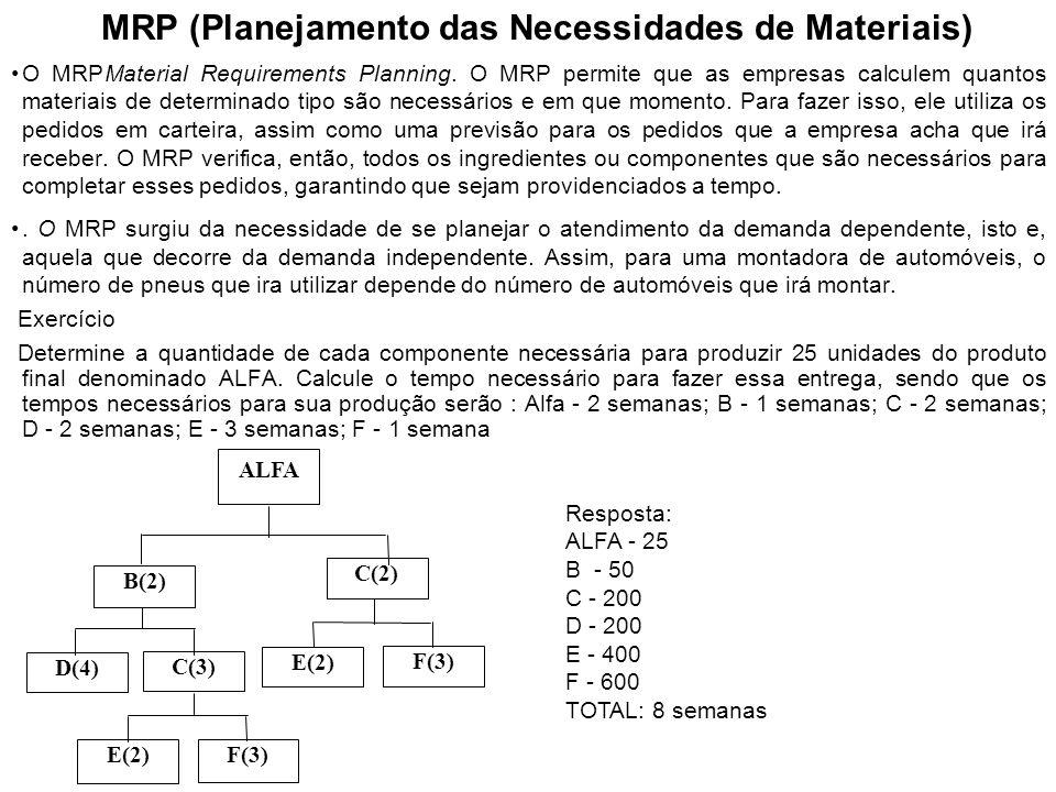 MRP (Planejamento das Necessidades de Materiais)