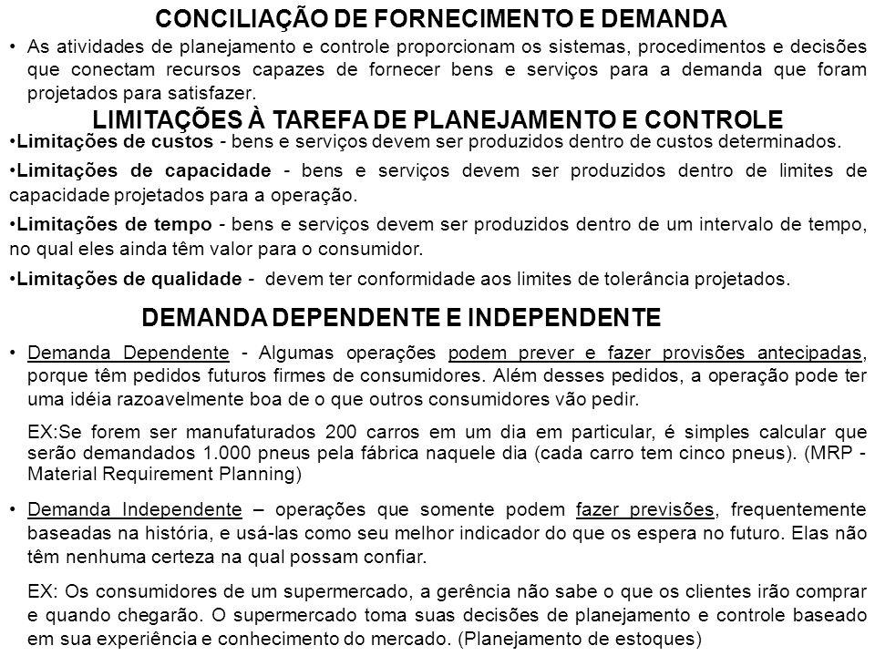 CONCILIAÇÃO DE FORNECIMENTO E DEMANDA