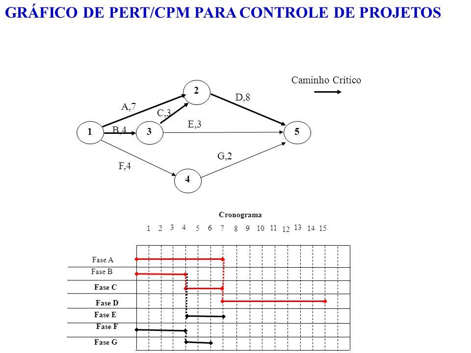 GRÁFICO DE PERT/CPM PARA CONTROLE DE PROJETOS