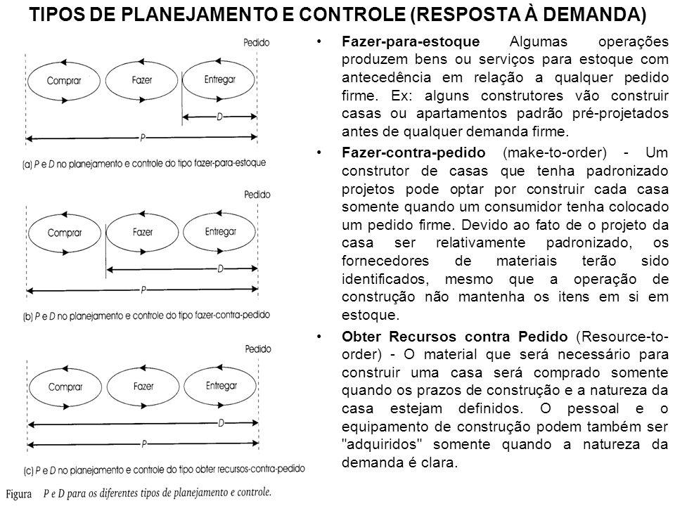 TIPOS DE PLANEJAMENTO E CONTROLE (RESPOSTA À DEMANDA)