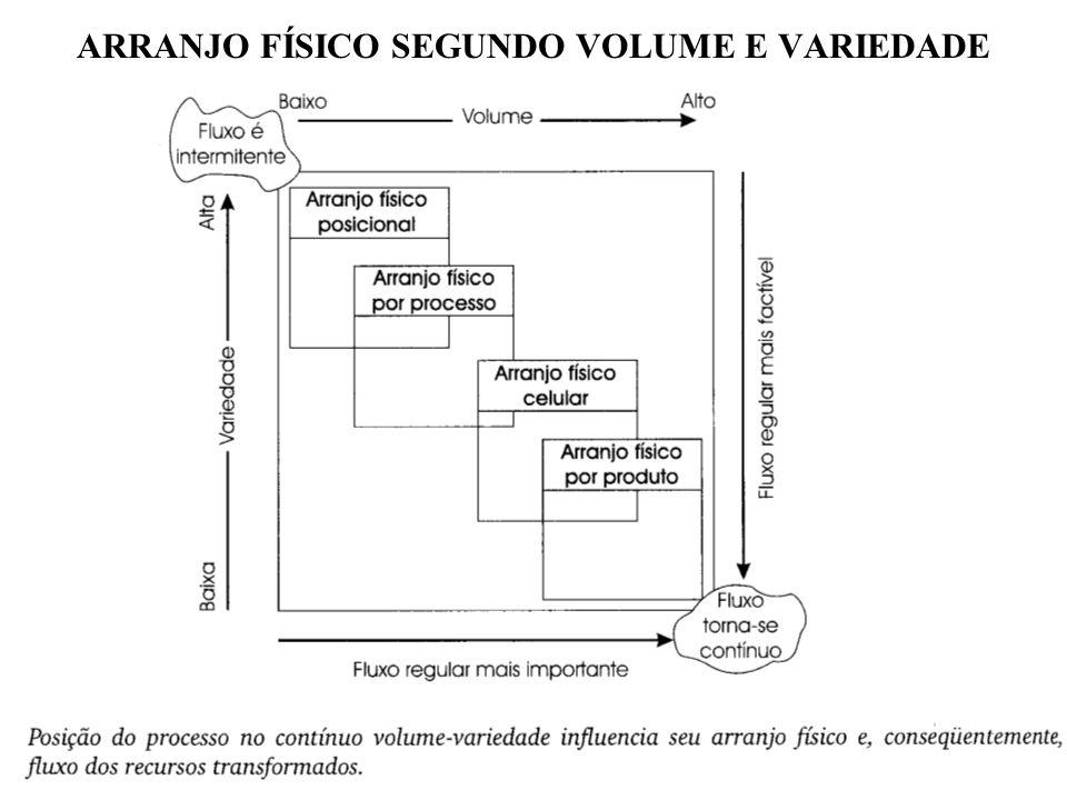 ARRANJO FÍSICO SEGUNDO VOLUME E VARIEDADE