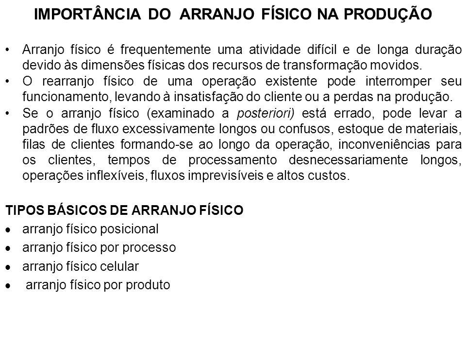 IMPORTÂNCIA DO ARRANJO FÍSICO NA PRODUÇÃO